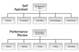 sample classroom management plan self appraisal