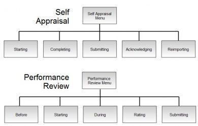 sample classroom management plan self appraisal