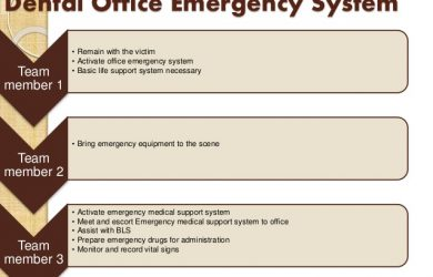 sample emergency action plan emergencies in pediatric dental practice