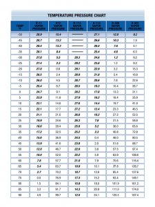 sample employment contract temperatuer pressure chart d