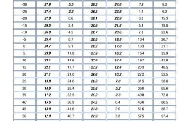 sample employment contract temperatuer pressure chart d