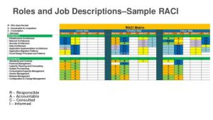 sample job description template the people model and cloud transformation aws public sector summit