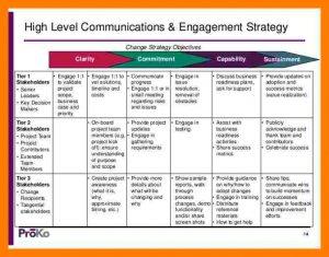 sample lesson plan template communications plan template org change communications strategy tips cb