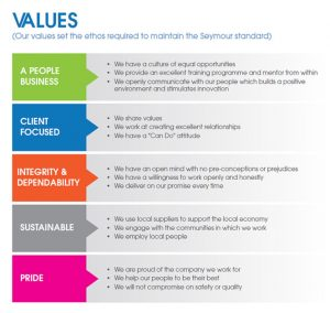 sample of business letters about us corporate values values