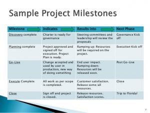 sample project charter project management milestoneswebinar