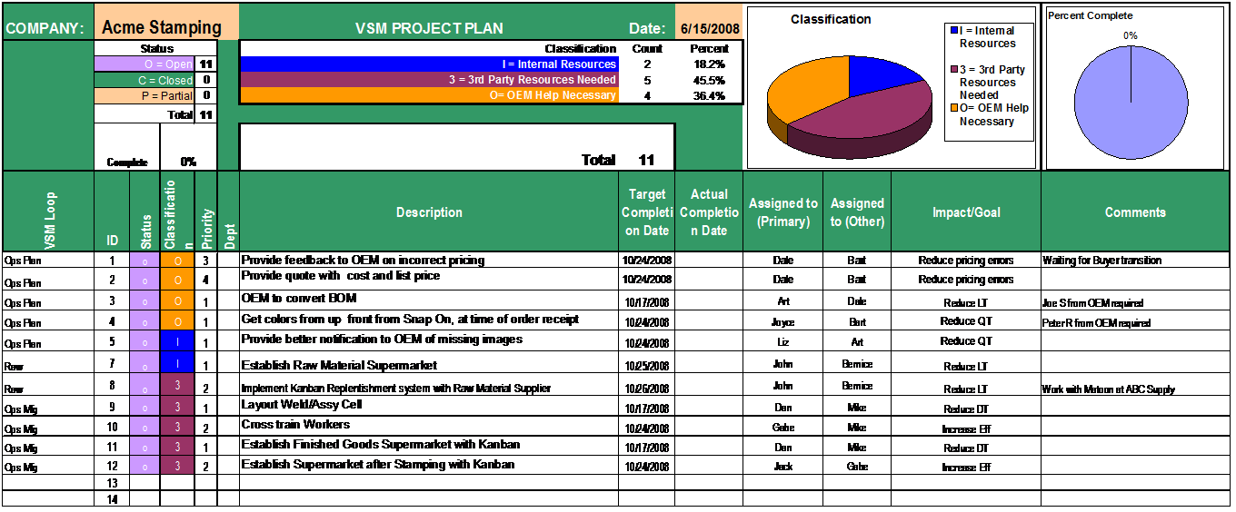 Sample Of Project Plans Kleobeachfixco - What is a project plan template