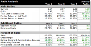 sample restaurant business plan ratios profitability