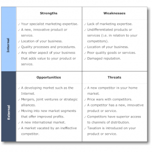 sample swot analysis a swot analysis example