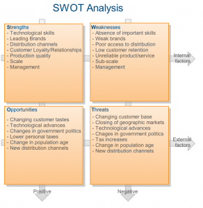 sample swot analysis swot analysis example