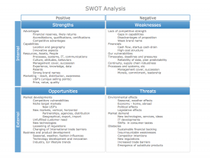 sample swot analysis swot matrix sample conceptdraw