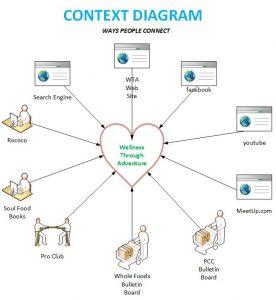 scope of work example wta context diagram