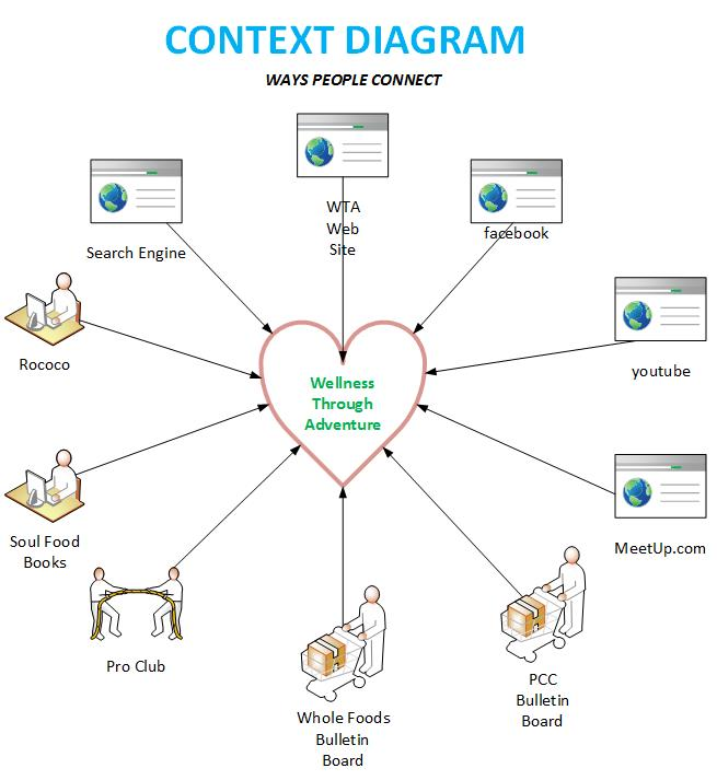 Scope of work example template business for Context analysis template