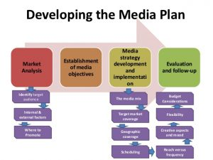 social media marketing plan sample media planning strategy