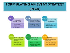social media marketing plan sample strategic and impactful events management