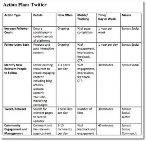 social media marketing plan template social media strategy template