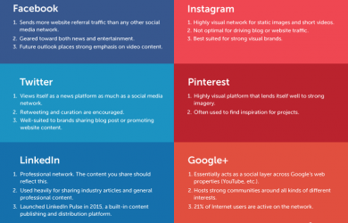 social media plan example social network visual guide