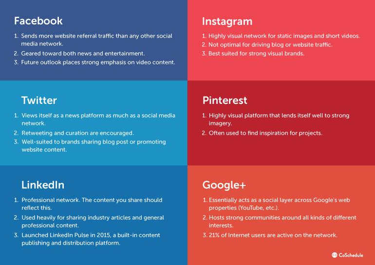 social media plan example