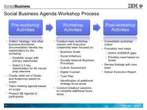 social media report templates ibm social business agenda template