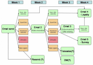 social media reports template drip email funnel