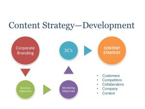social media strategy example content strategy is the heart of social media