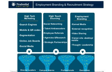 social media strategy example mobile recruitment strategies that actually work talent connect vegas