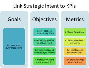 social media strategy example setting social media marketing objectives