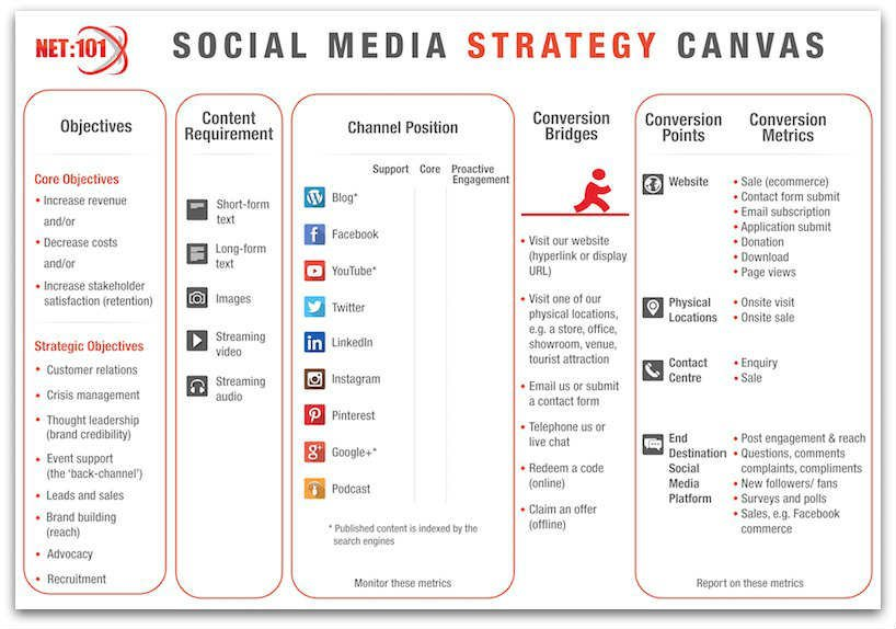Social Media Strategy Template Template Business - Social media marketing business plan template