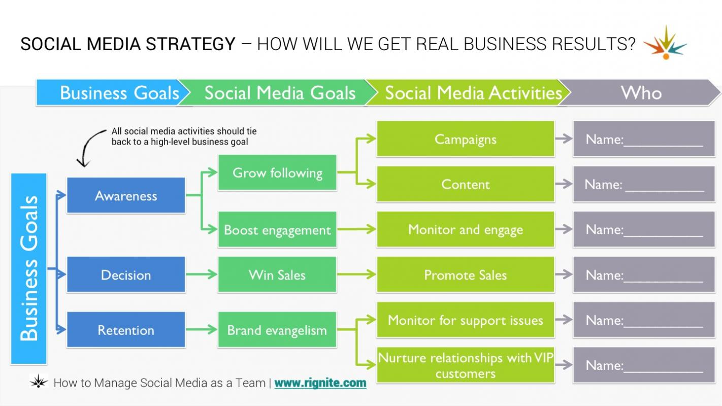social media strategy template social media strategy template template business 24906