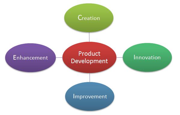 software developement plan
