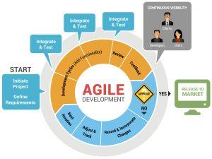 software developement plan z agile image