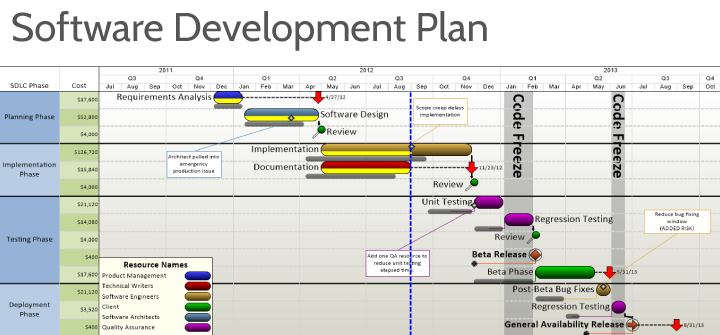 software development plan