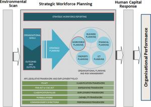 staffing plan template chart