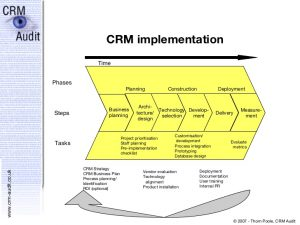 staffing plan template the business case for crm