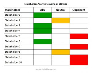 stakeholder analysis templates stakeholder mapping attitude