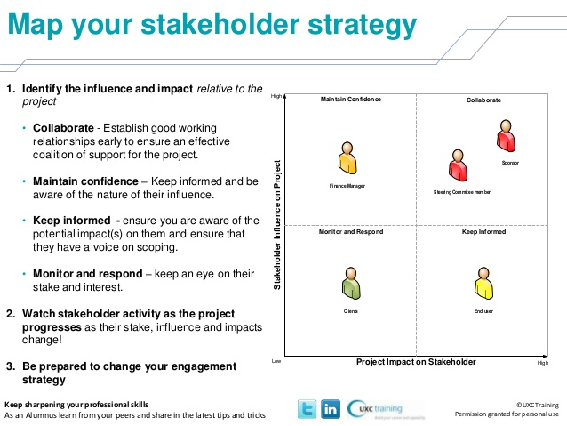 stakeholders analysis template