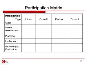 stakeholders analysis template stakeholder analysis