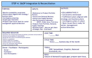 standard operating procedures examples sop process template