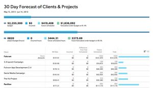 status report template day forecast of clients & projects