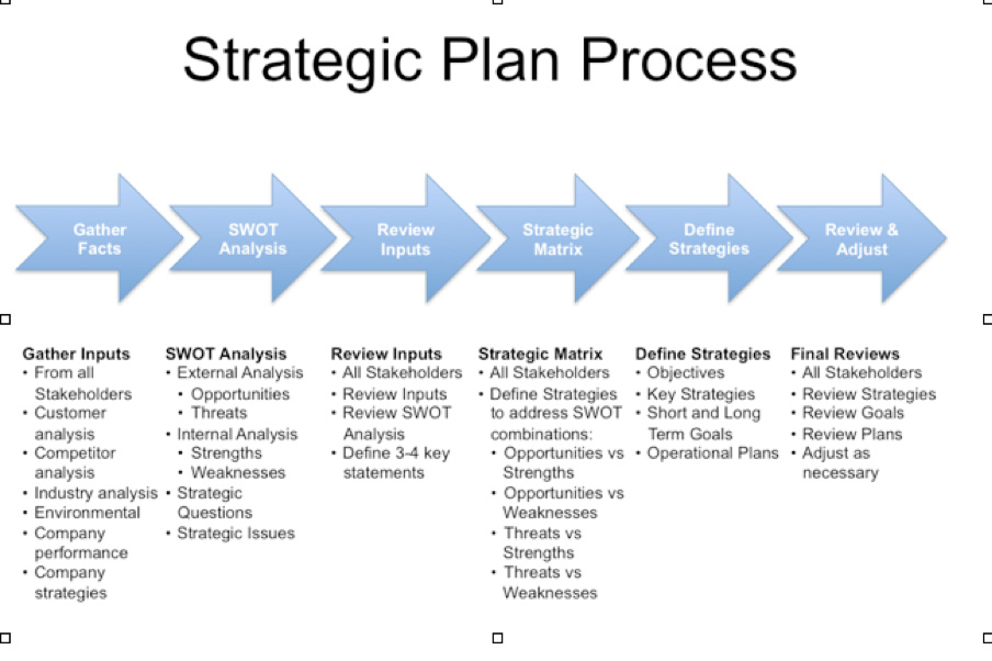 Strategic Plan Example  Template Business