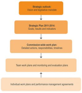 strategic plan outlines strategic plan