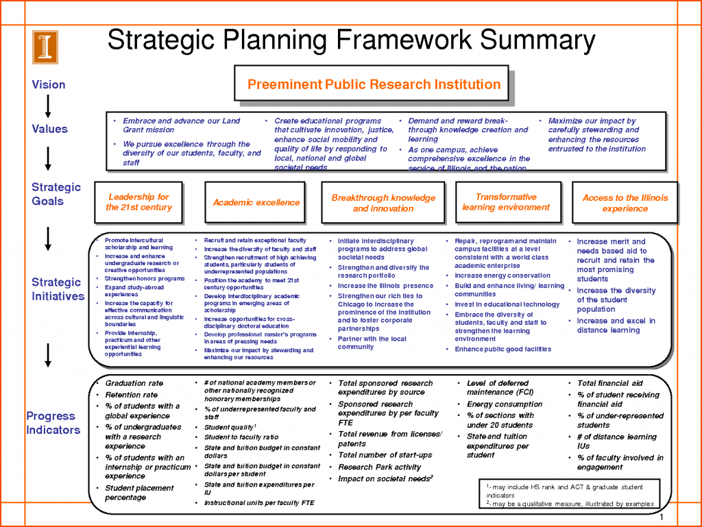 strategic plan i A strategic plan is a roadmap to grow your business to help you succeed, use this proven strategic plan template, and the information below details the 13 key sections you must include in your.