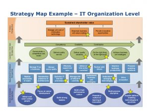 strategy mapping template agile strategy mapping clear path to a successful agile strategy