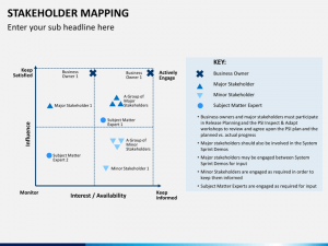strategy mapping template stakeholder mapping slide
