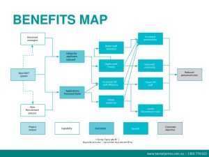 strategy maps template benefits management webinar it doesnt have to be complicated