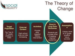 strategy plan outline benefits of a nonprofit theory of change