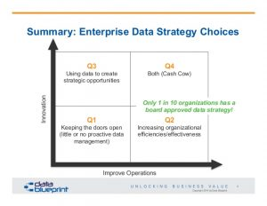 strategy plan outline dataed datacentric strategy roadmap