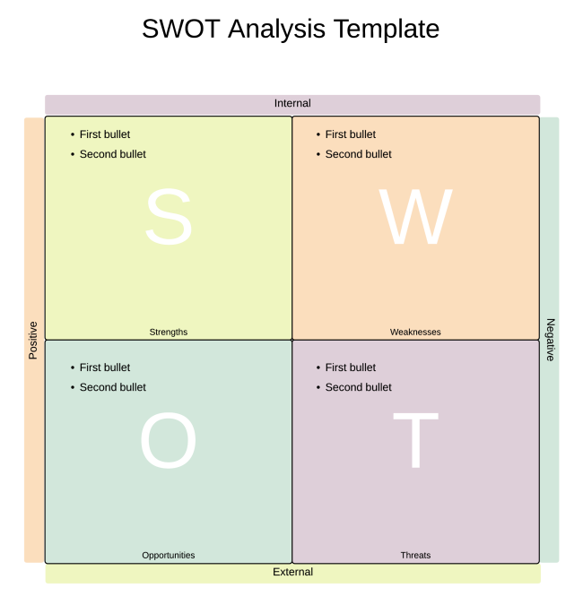 Swot Analysis Template Phrase  Microsoft Swot Analysis Template