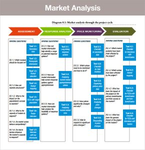 Swot Analysis Templates Marketing Analysis Sample