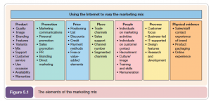 test plan sample marketing mix model x