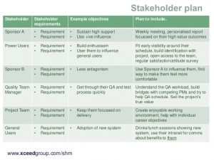 test strategy document stakeholder management in a matrix organisation th august